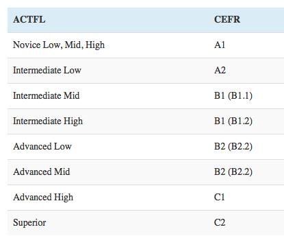 ACTFL-CEFR Comparison